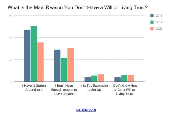 A chart showing the reasons why people say they don't have a will or living trust