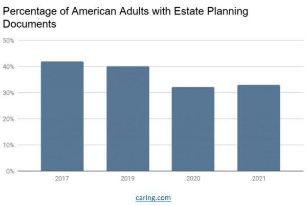A chart showing the percentage of Americans with estate planning docs